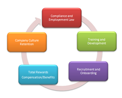 HR Services :: Summit Consulting